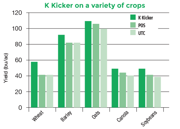 K Kicker on a variety of crops.