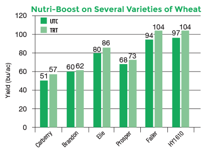 Chart showing Nutri-Boost effectiveness on Several Varieties of Wheat, measured in Yield bu/ac.