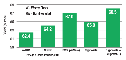 Chart showing the yield in Portage La Prairie, Manitoba using various products in combination with SuperMn+